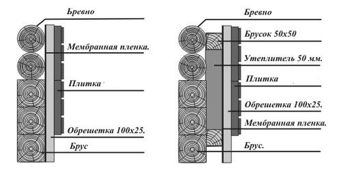 Для урса теплоизоляция трубопроводов