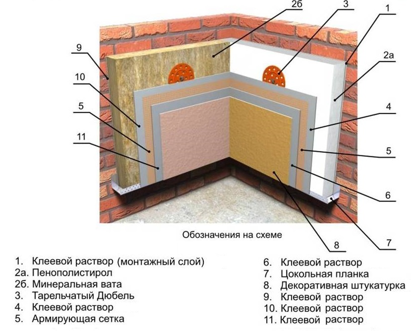 чем утеплить стены кирпичного дома изнутри