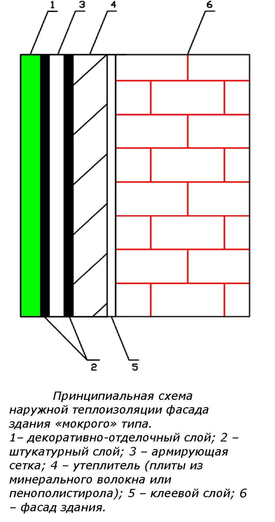 мокрый фасад схема