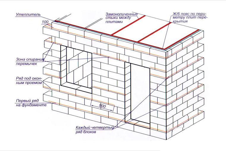 толщина стен из шлакоблока для дома