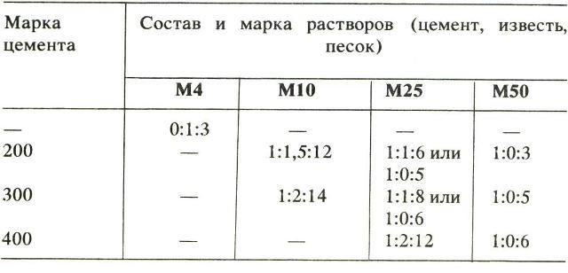 раствор м 25
