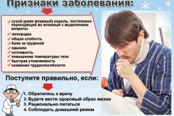 Симптомы бронхита